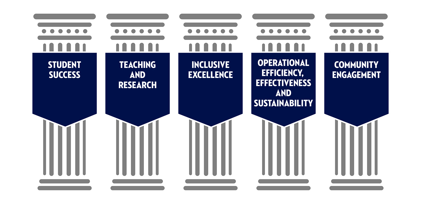 Our five strategic pillars are: student success, teaching and research, inclusive excellence, operational efficiency, effectiveness and sustainability, and community engagement.